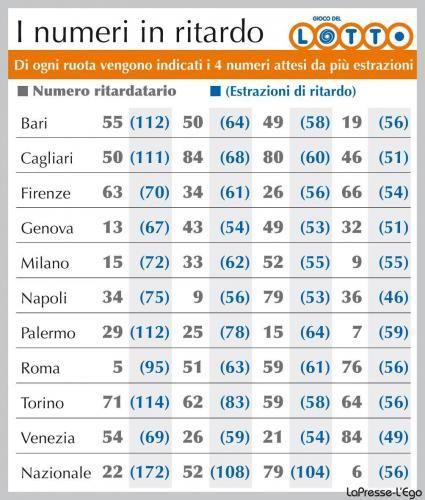 lotto il 26 fa vincere 22 milioni di euro in italia