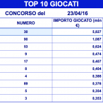 I top giocati al lotto