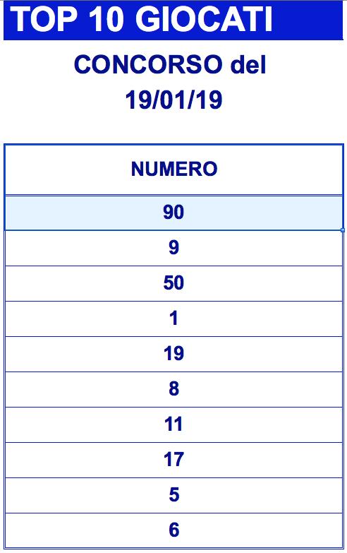 Lotto i numeri più giocati